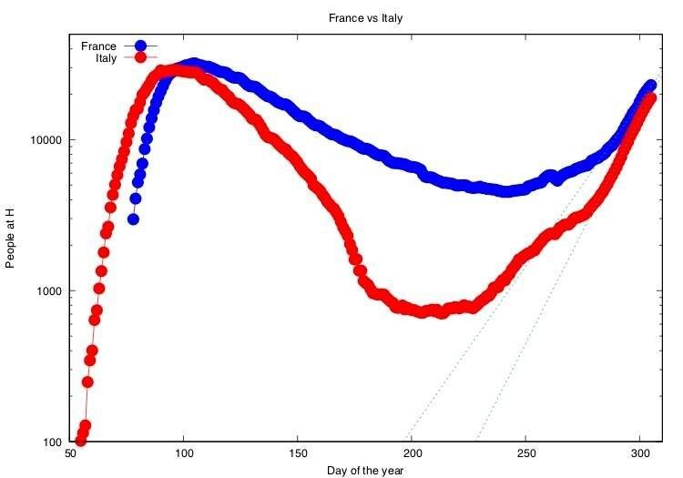 Ospedalizzazioni in Francia e in Italia. Per l'Italia il tempo di raddoppio è di 10.1+/–0.1 giorni, per la Francia di 13.9+/–0.4