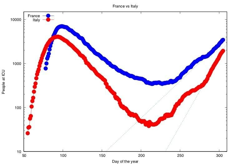Terapie intensive: in Francia il tempo di raddoppio è di 17.9+/–0.5 giorni, in Italia di 9.6+/–0.1 giorni.