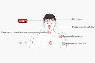 Questo schema mostra le differenze tra i sintomi di COVID-19, influenza, raffreddore e allergie