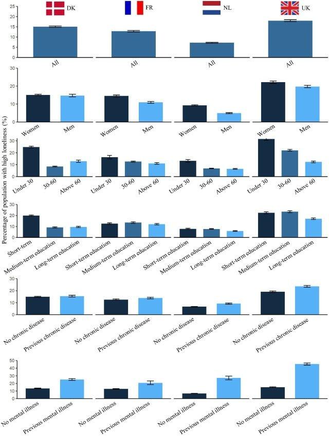 Solitudine durante la pandemia COVID–19 in Danimarca, Francia, Paesi Bassi e Regno Unito