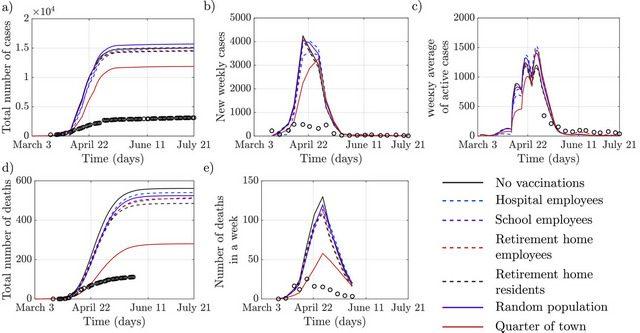 Il grafico che mostra l'impatto delle vaccinazioni. Credit: Advanced Theory and Simulations/Università di New York