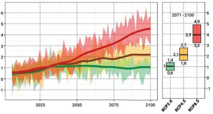 Aumento delle temperature medie in Francia in tre scenari di emissioni (Representative Concentration Pathways, RCP) / Drias 2020
