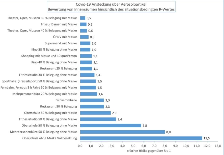 Il rischio di contagio (R) in diversi luoghi / Università Tecnica di Berlino