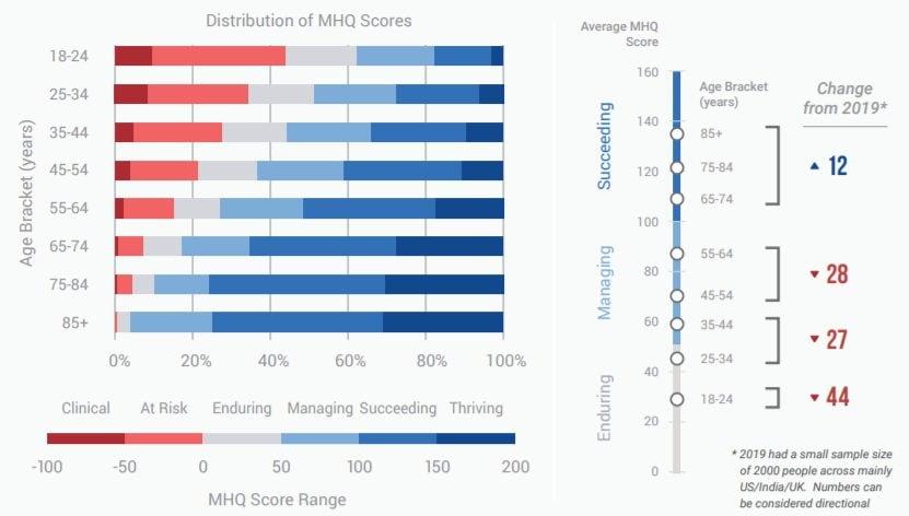 Distribuzione dei punteggi MHQ per fasce di età / Sapien Lab