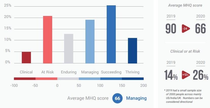 Punteggi MHQ nel 2020 / Sapien Lab