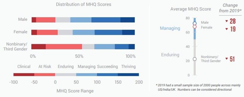 Distribuzione dei punteggi MHQ per genere / Sapien Lab