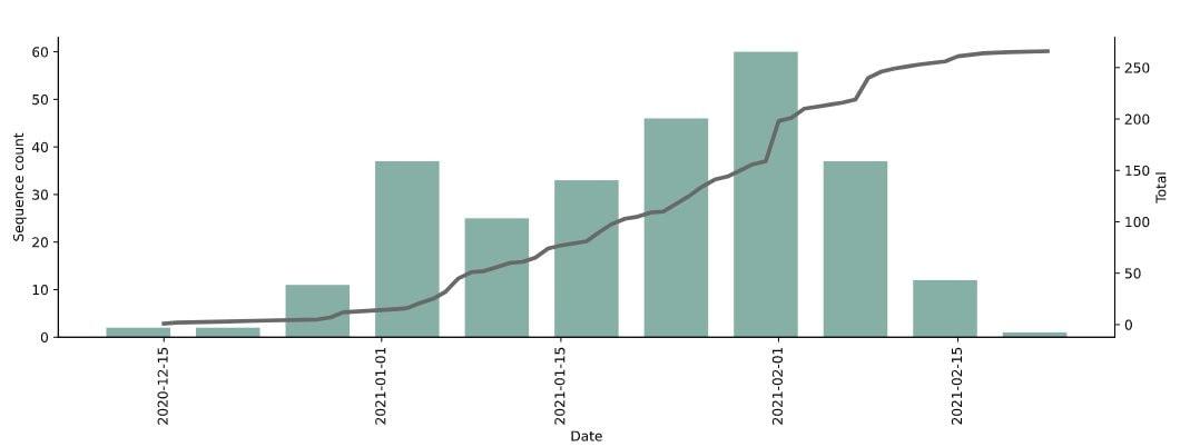 Conteggio cumulativo delle sequenze di B.1.525 nel tempo / Gisaid