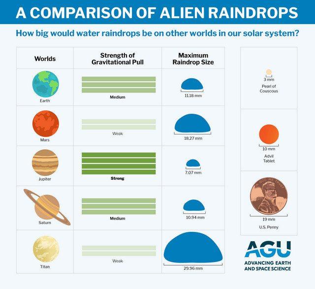 Le dimensioni delle gocce di pioggia nei vari pianeti. Credit: Università di Harvard