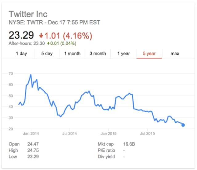 calo azioni twitter
