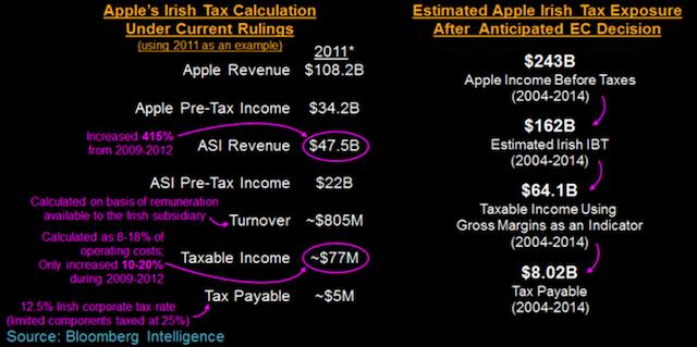 apple-tax-ec