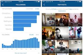 Instagram, in arrivo le statistiche per i profili ed i post