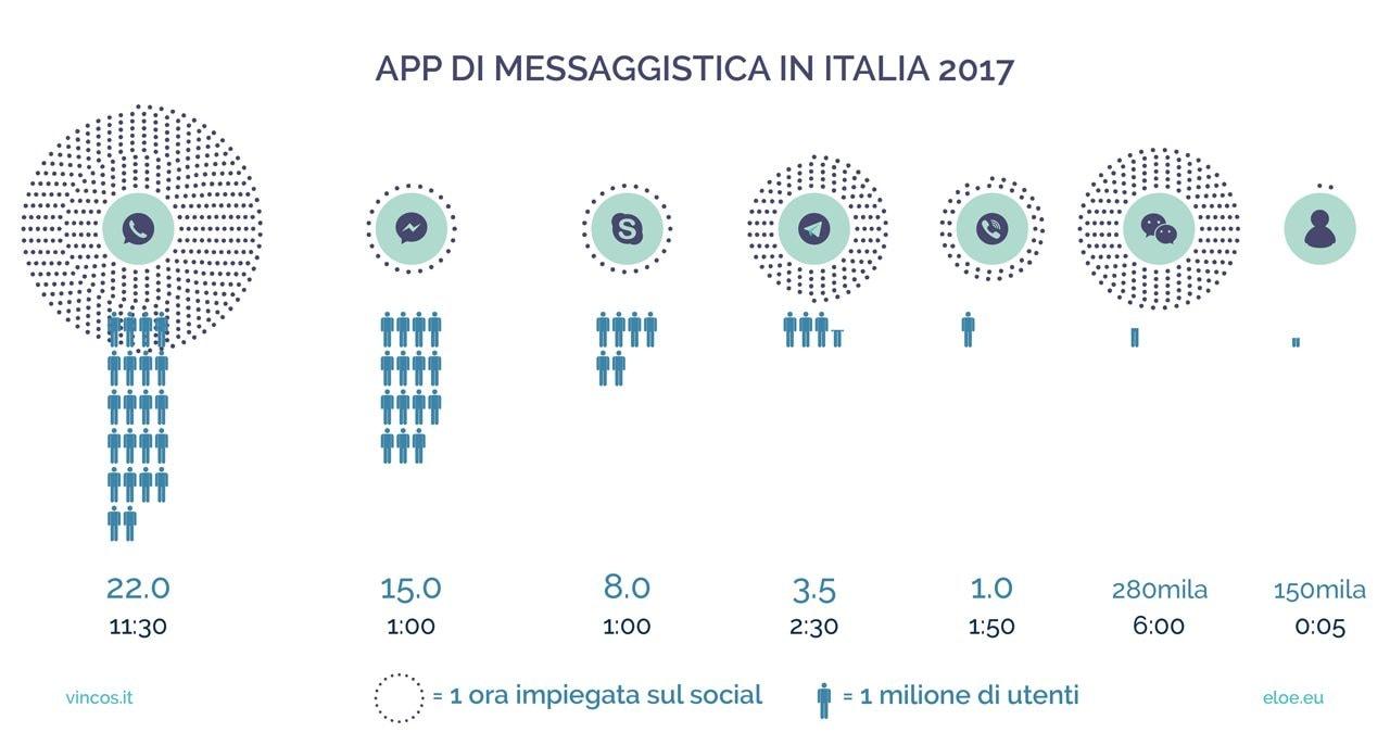 Il numero di utenti nelle app di messaggistica in Italia