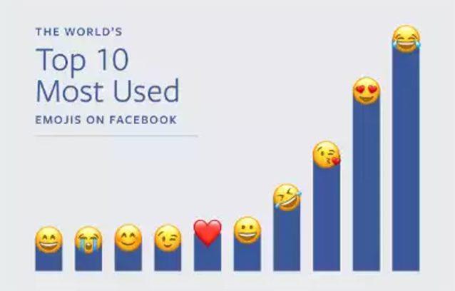 Le emoji più utilizzate su Facebook