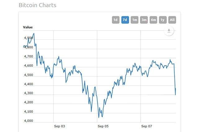 bitcoin-banca-cinese