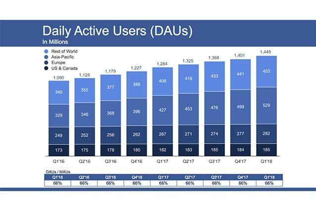 facebook utenti q1 2018