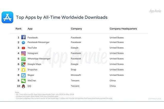app store apple classifica