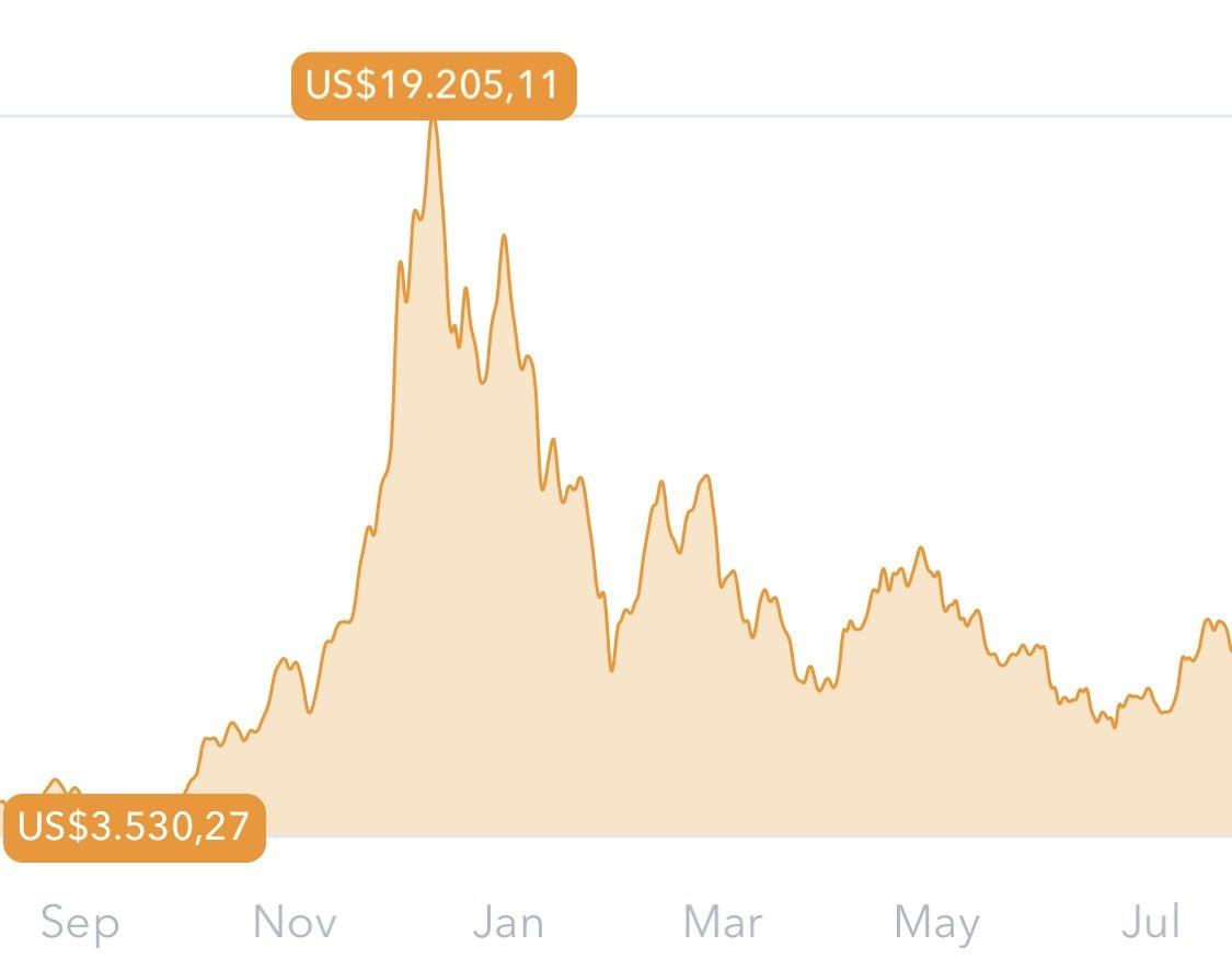quello che è un valore di bitcoin oggi in dollari