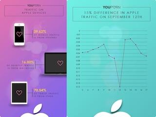 La presentazione dei nuovi iPhone batte YouPorn: il traffico cala del 7%