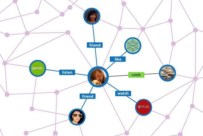 La struttura grafica di Open Graph su Facebook