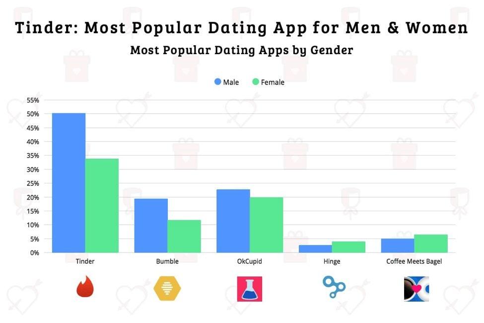 Divertente primo esempio di messaggio online dating
