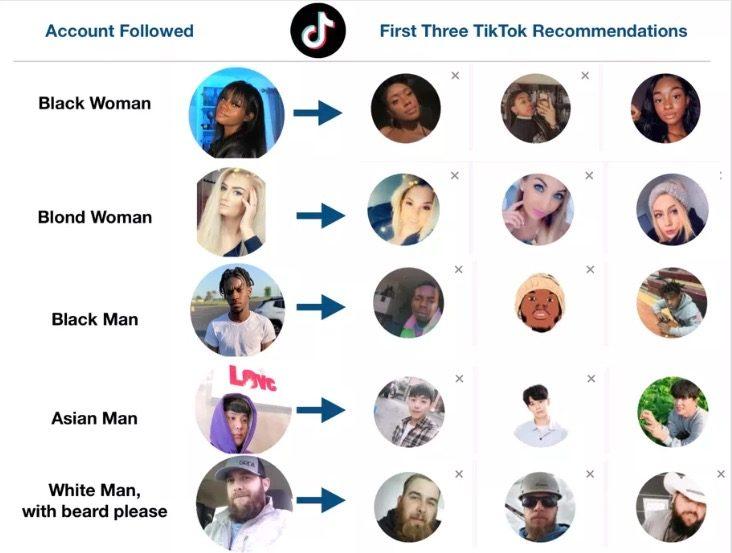 algoritmo tiktok amici profili suggeriti uguali fisicamente