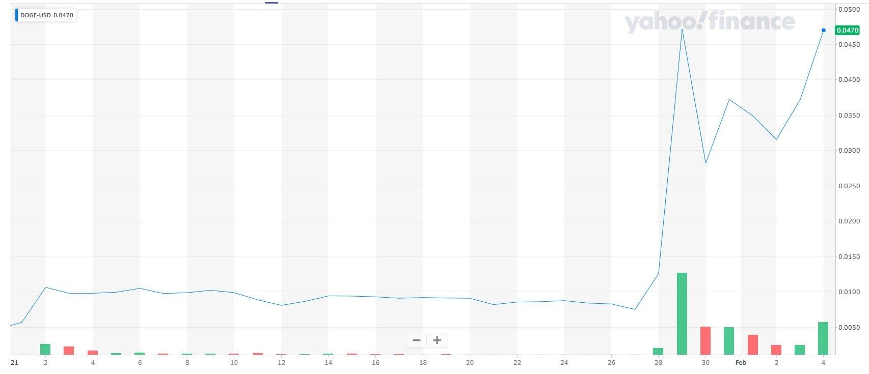 Il valore della criptovaluta Dogecoin dall'inizio dell'anno. (Foto: Yahoo)