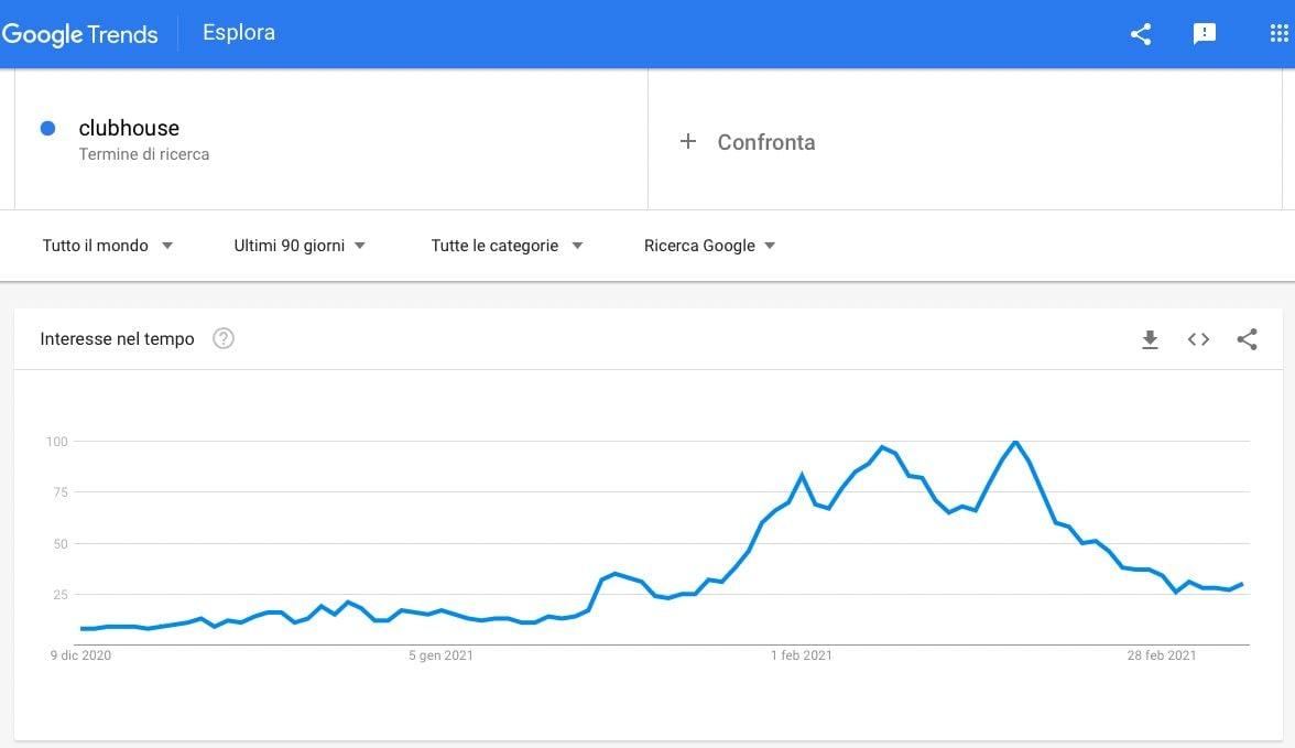 La curva di ricerche globali su Google