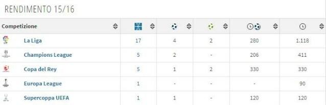 Il rendimento di Banega in stagione (Transfermarkt)