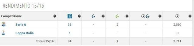 L'ultima stagione di Izzo tra le fila del Genoa (Transfermarkt)