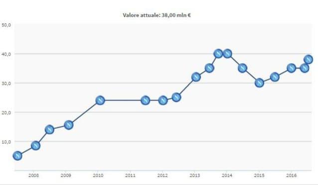 Il valore di mercato di Hamsik (fonte Transfermarkt)