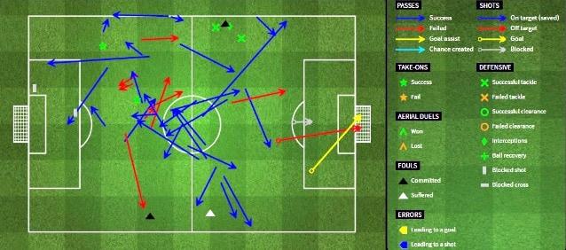 Nel dettaglio la partita di Locatelli contro la Juventus.