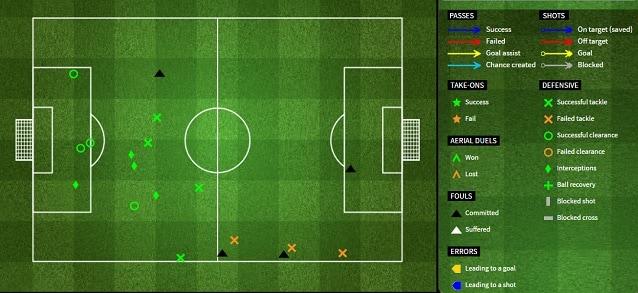 Gli interventi difensivi del Manchester City prima del gol di Messi