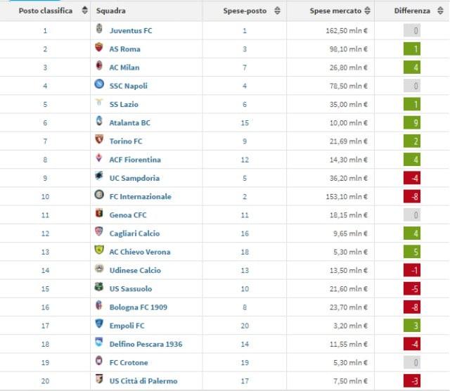 La classifica di A per investimenti fatti e posizione attuale delle squadre (Transfermarkt)