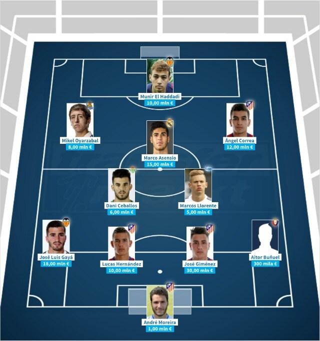 I migliori Under 21 della Liga, per valore di mercato. (transfermarkt)