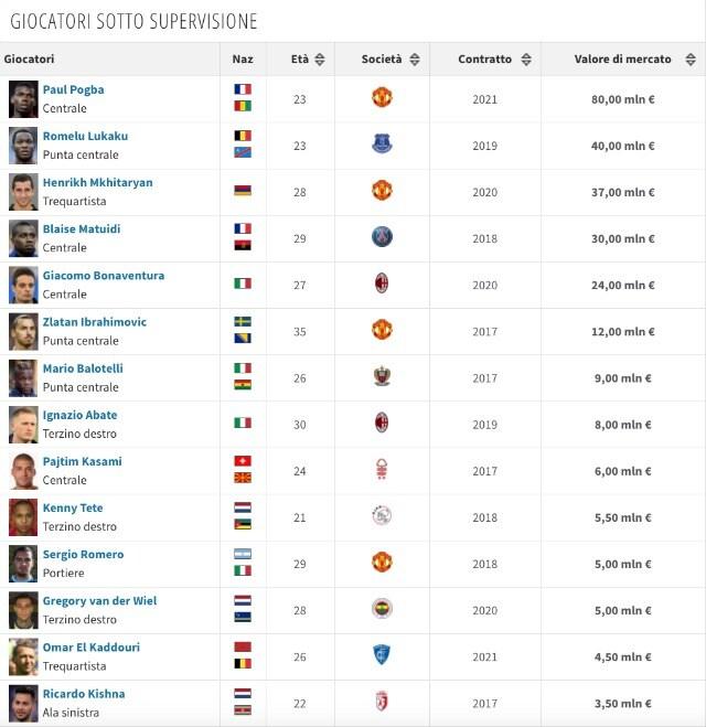 La lista dei calciatori assistiti da Mino Raiola (transfermarkt)