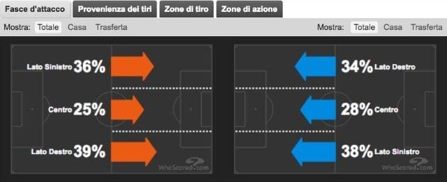 Il volume di gioco prodotto dalle compagini sulle varie corsie offensive (whoscored.com)