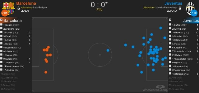 La difesa bianconera nella gara di ritorno contro il Barcellona. Nell'immagine il numero degli intercetti in fase passiva (whoscored.com)