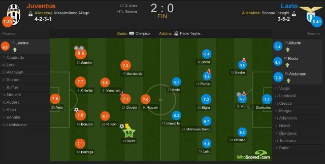 L'ormai usuale modulo della Juventus basato sul 4–2–3–1 (whoscored.com)