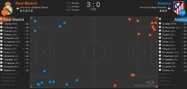 I cross generati dal Real nella semifinale contro l'Atletico Madrid (whoscored.com)