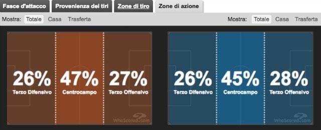 Zone di gioco di Juve e Real (whoscored.com)