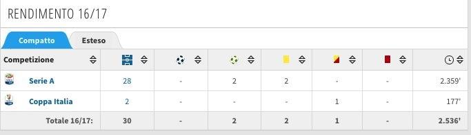 I numeri della stagione 2016/2017 di Antonio Barreca. (transfermarkt.it)