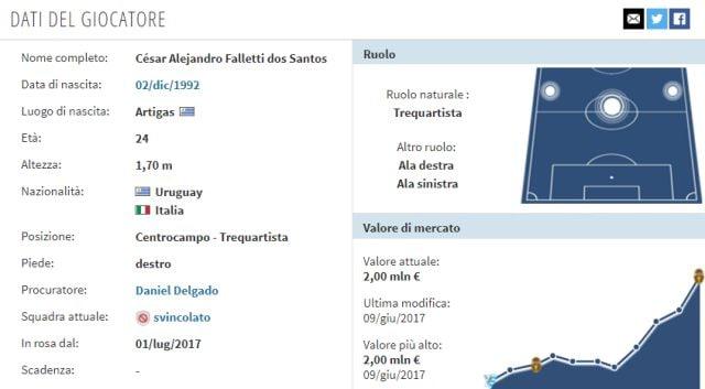In foto: la scheda di Cesar Falletti (fonte: transfermarkt.it)