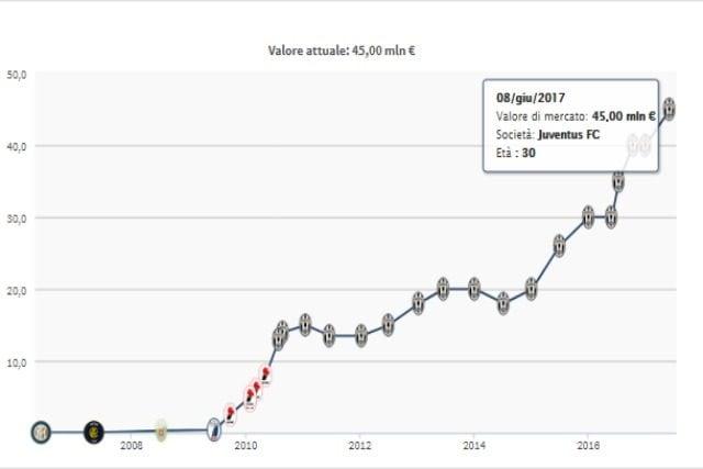 in foto: Evoluzione valore di mercato Bonucci da Transfermarkt