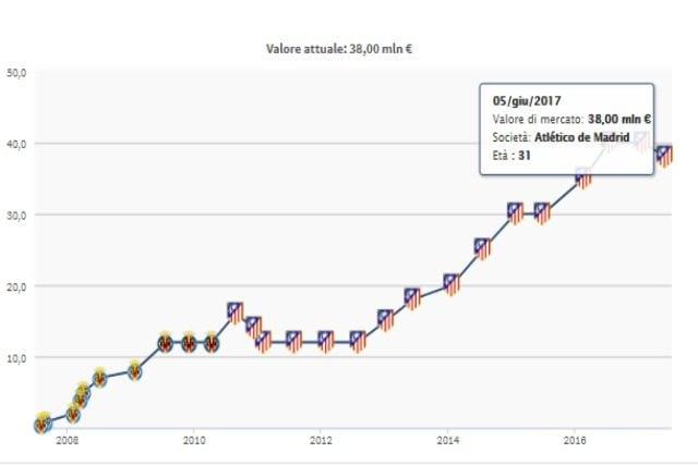 in foto: Evoluzione valore di mercato Godin da Transfermarkt