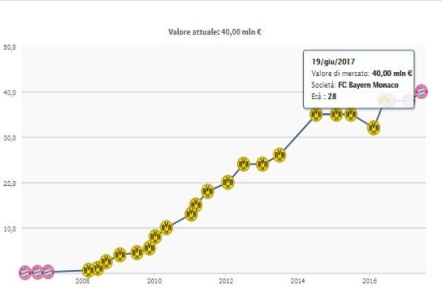 in foto: Evoluzione valore di mercato Hummels da Transfermarkt