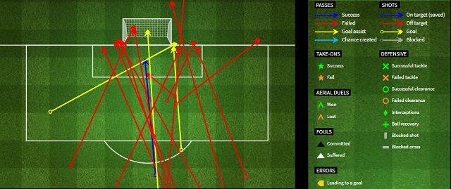I tiri ed i movimenti offensivi della Juventus in occasione del match contro il Bologna (fourfourtwo.com)
