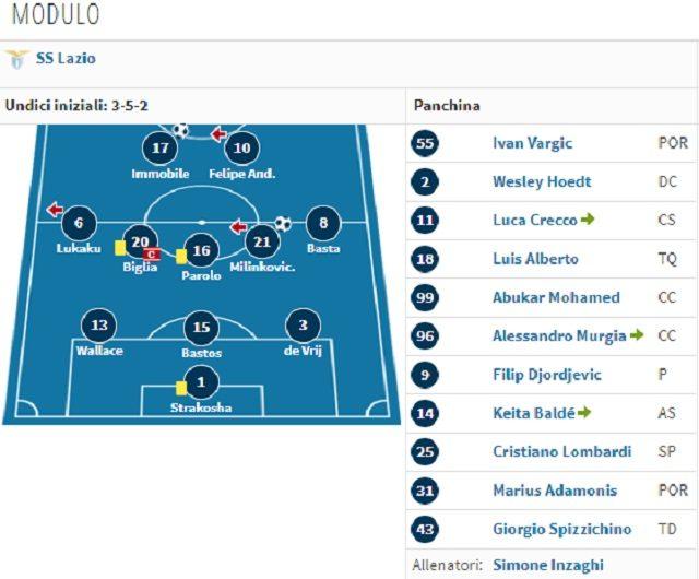 il 3–5–2– della Lazio (Transfermarkt.it)