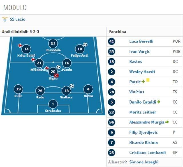 Il 4–3–3 della Lazio (Transfermarkt.it)