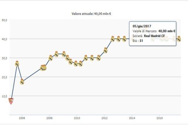 in foto: Evoluzione valore di mercato Sergio Ramos da Transfermarkt