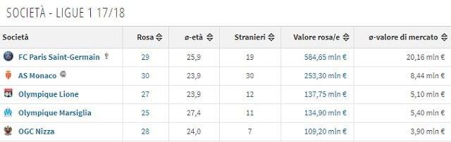 Il valore di mercato complessivo del Nizza in Ligue 1 (Transfermarkt.it)